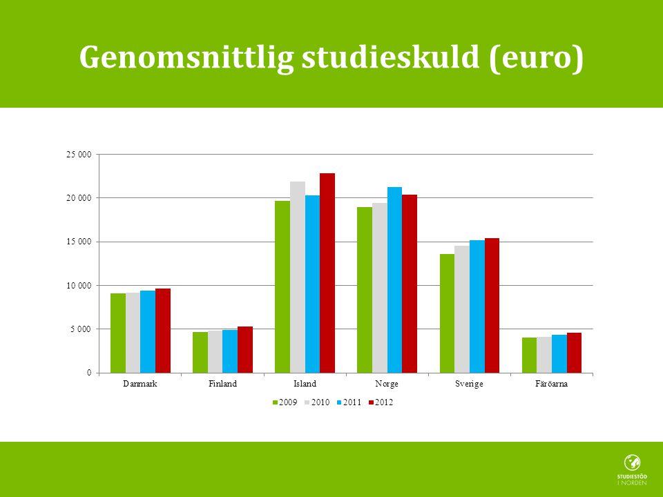 Genomsnittlig studieskuld (euro)