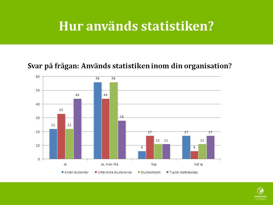 Hur används statistiken Svar på frågan: Används statistiken inom din organisation