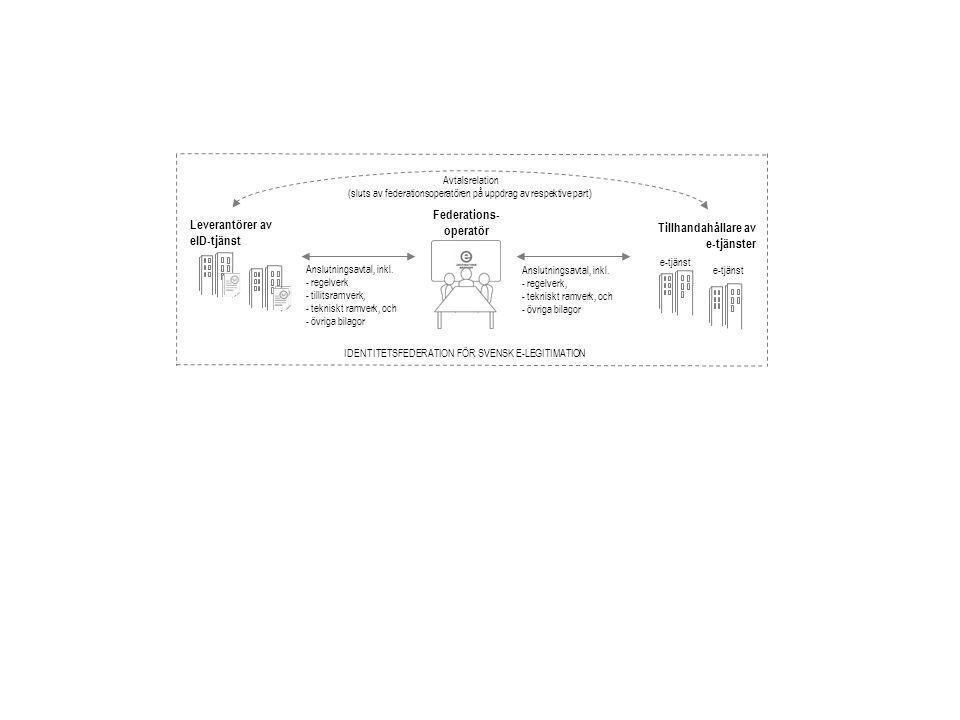 Leverantörer av eID-tjänst Tillhandahållare av e-tjänster e-tjänst Anslutningsavtal, inkl.