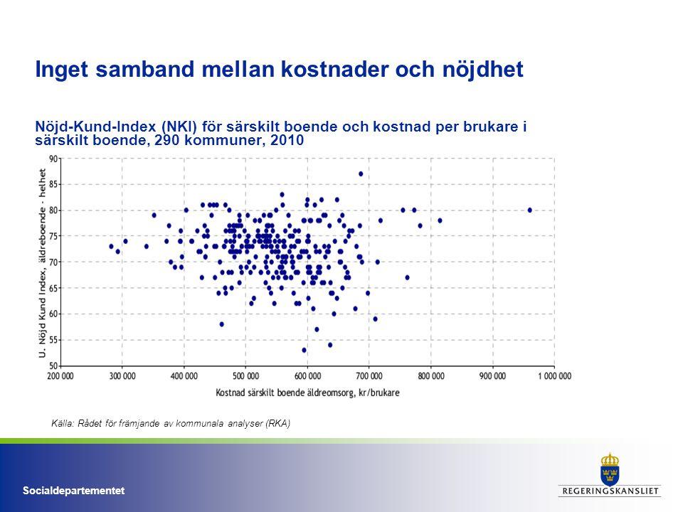 Socialdepartementet Inget samband mellan kostnader och nöjdhet Nöjd-Kund-Index (NKI) för särskilt boende och kostnad per brukare i särskilt boende, 290 kommuner, 2010 Källa: Rådet för främjande av kommunala analyser (RKA)
