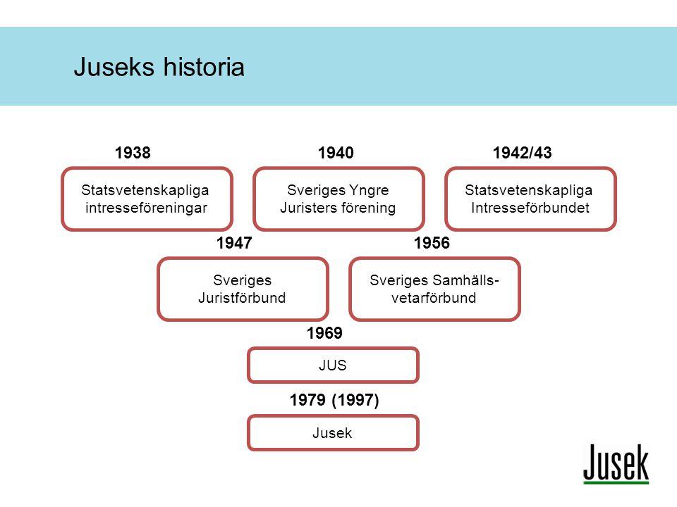 Juseks historia Statsvetenskapliga intresseföreningar Sveriges Yngre Juristers förening Statsvetenskapliga Intresseförbundet 193819401942/43 Sveriges