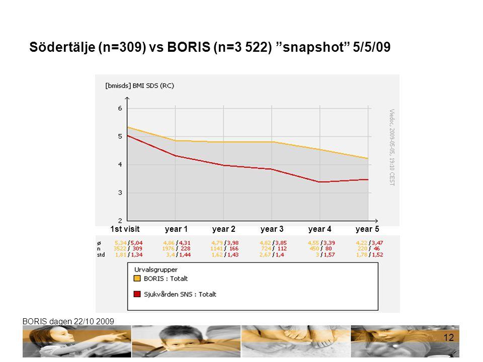 "BORIS dagen 22/10 2009 Södertälje (n=309) vs BORIS (n=3 522) ""snapshot"" 5/5/09 12 1st visityear 1year 2 year 3 year 4 year 5"