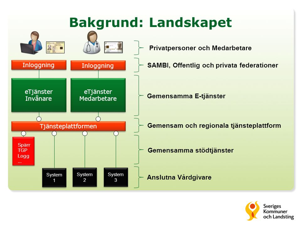 Bakgrund: Landskapet eTjänster Medarbetare eTjänster Medarbetare Tjänsteplattformen Gemensamma stödtjänster Anslutna Vårdgivare Inloggning SAMBI, Offe