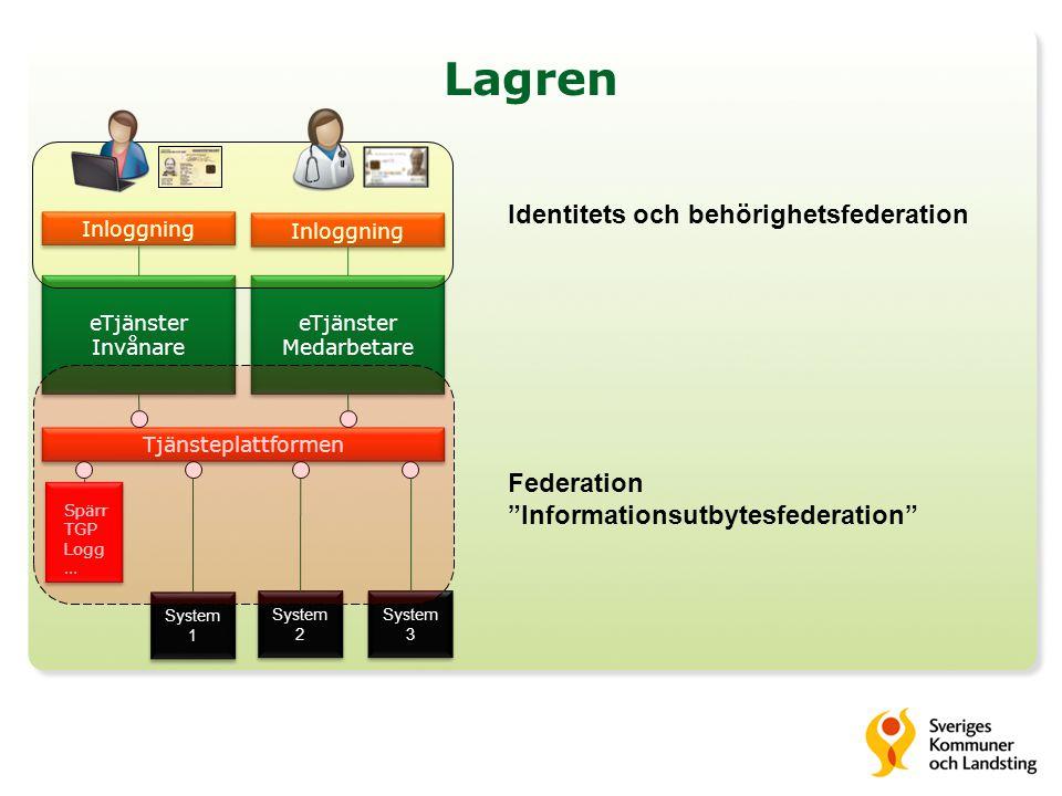 Lagren eTjänster Medarbetare eTjänster Medarbetare Tjänsteplattformen Inloggning eTjänster Invånare eTjänster Invånare System 2 System 3 Inloggning Sy