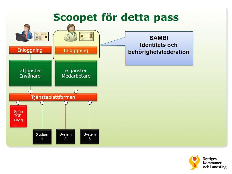 Scoopet för detta pass eTjänster Medarbetare eTjänster Medarbetare Tjänsteplattformen Inloggning eTjänster Invånare eTjänster Invånare System 2 System