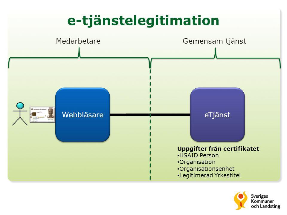 e-tjänstelegitimation Webbläsare eTjänst Uppgifter från certifikatet • HSAID Person • Organisation • Organisationsenhet • Legitimerad Yrkestitel Gemen