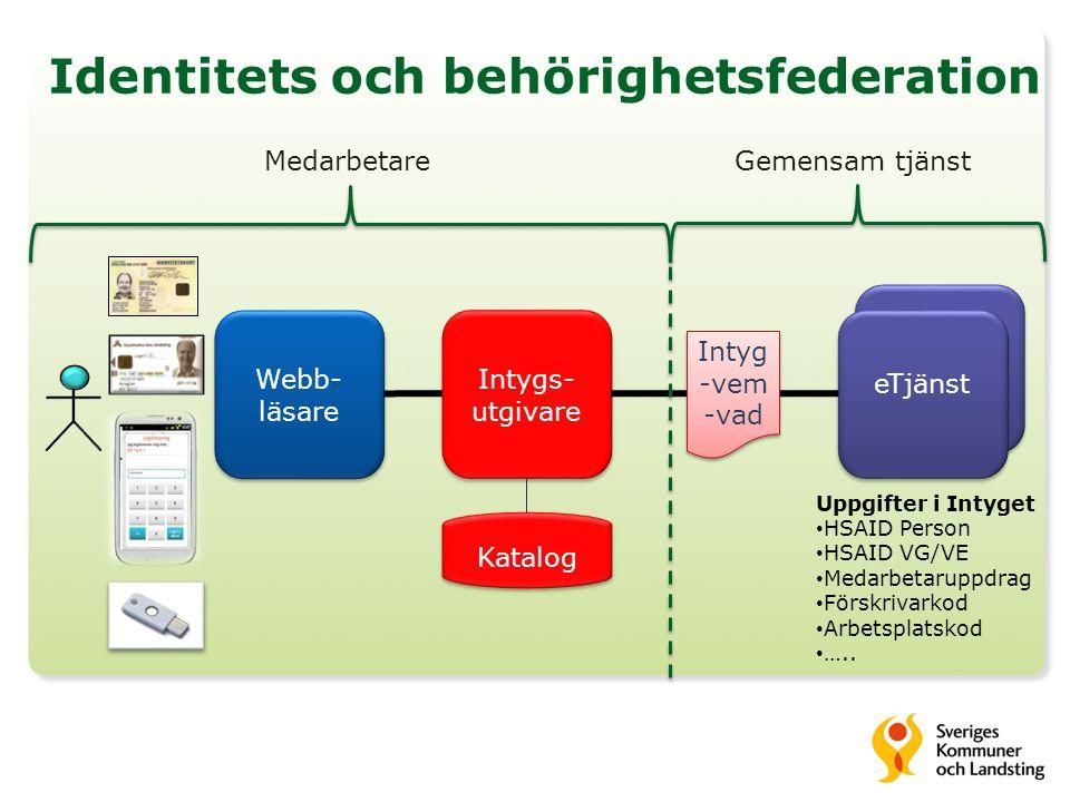 E-tjänst Identitets och behörighetsfederation Webb- läsare eTjänst Uppgifter i Intyget • HSAID Person • HSAID VG/VE • Medarbetaruppdrag • Förskrivarko