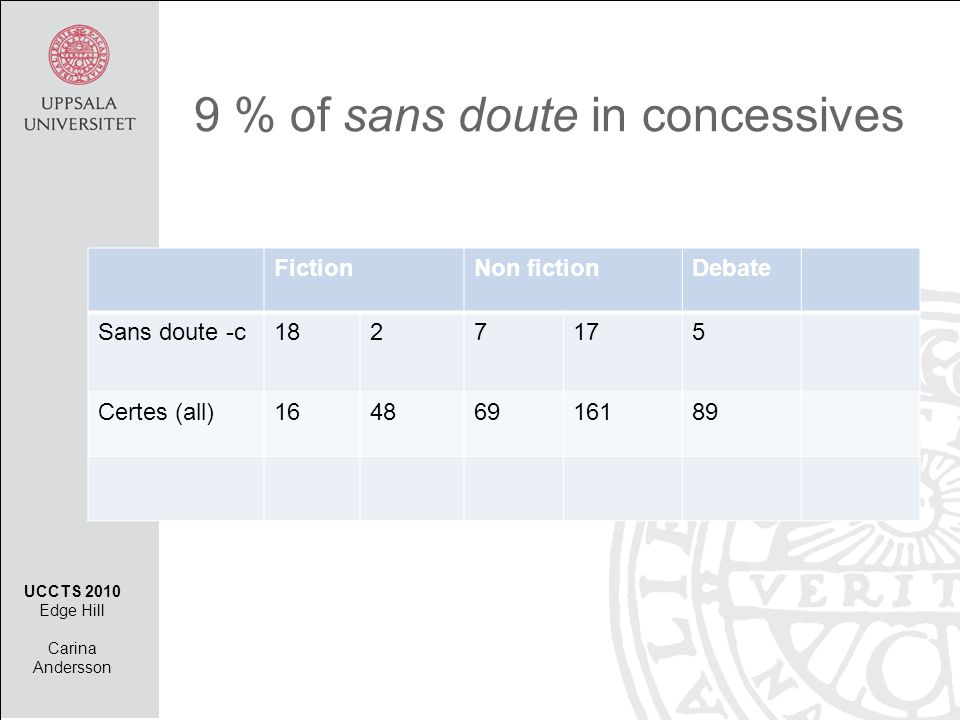 9 % of sans doute in concessives FictionNon fictionDebate Sans doute -c1827175 Certes (all)16486916189 UCCTS 2010 Edge Hill Carina Andersson