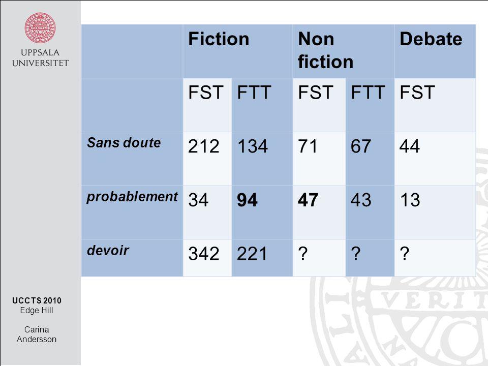 FictionNon fiction Debate FSTFTTFSTFTTFST Sans doute 212134716744 probablement 3494474313 devoir 342221 .