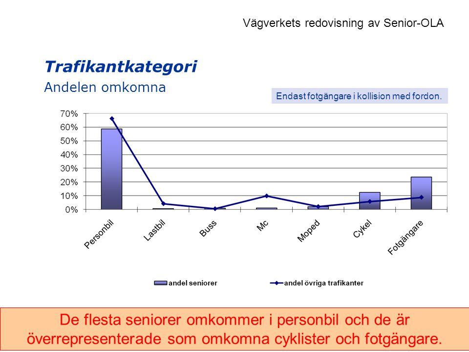 Trafikantkategori Andelen omkomna De flesta seniorer omkommer i personbil och de är överrepresenterade som omkomna cyklister och fotgängare.