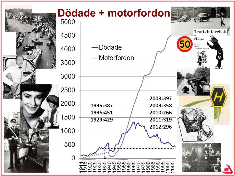 Dödade + motorfordon 1935:387 1936:451 1929:429 2008:397 2009:358 2010:266 2011:319 2012:296