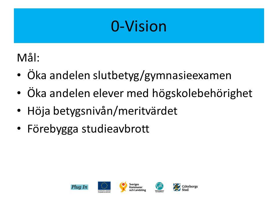 0-Vision Mål: • Öka andelen slutbetyg/gymnasieexamen • Öka andelen elever med högskolebehörighet • Höja betygsnivån/meritvärdet • Förebygga studieavbr