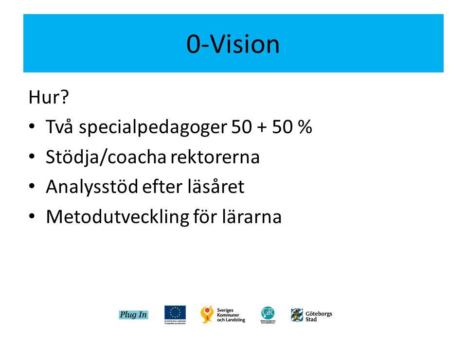 0-Vision Hur? • Två specialpedagoger 50 + 50 % • Stödja/coacha rektorerna • Analysstöd efter läsåret • Metodutveckling för lärarna