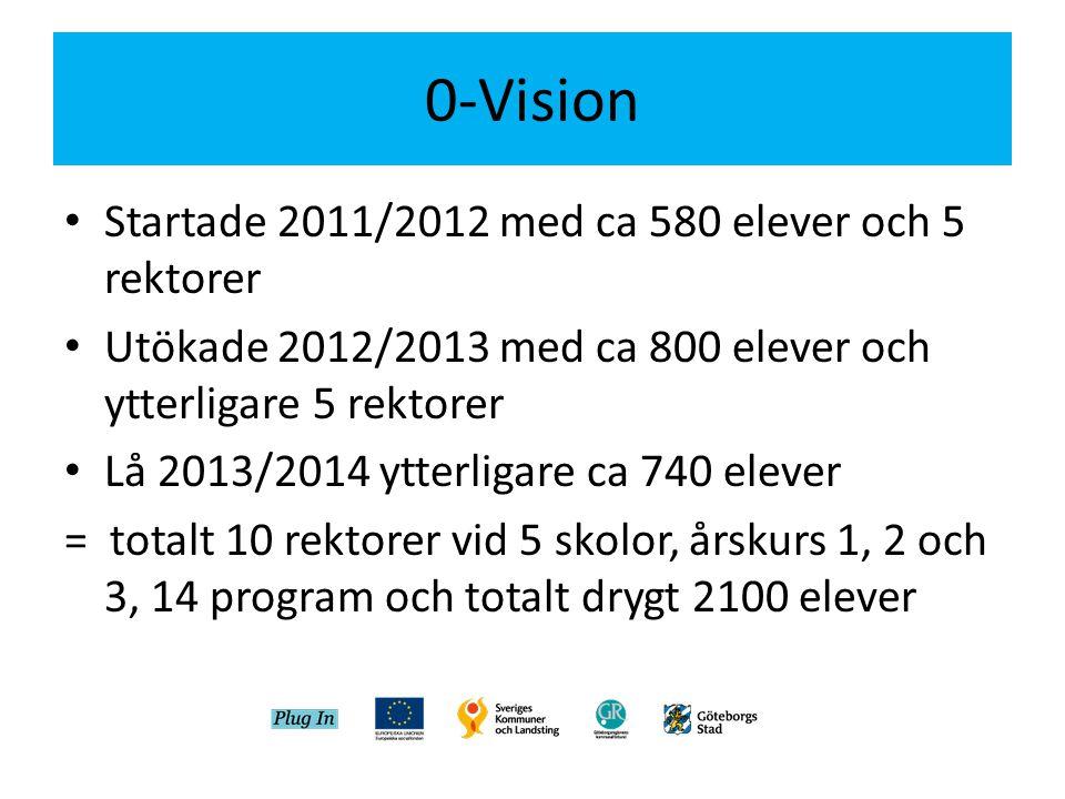 0-Vision • Startade 2011/2012 med ca 580 elever och 5 rektorer • Utökade 2012/2013 med ca 800 elever och ytterligare 5 rektorer • Lå 2013/2014 ytterli