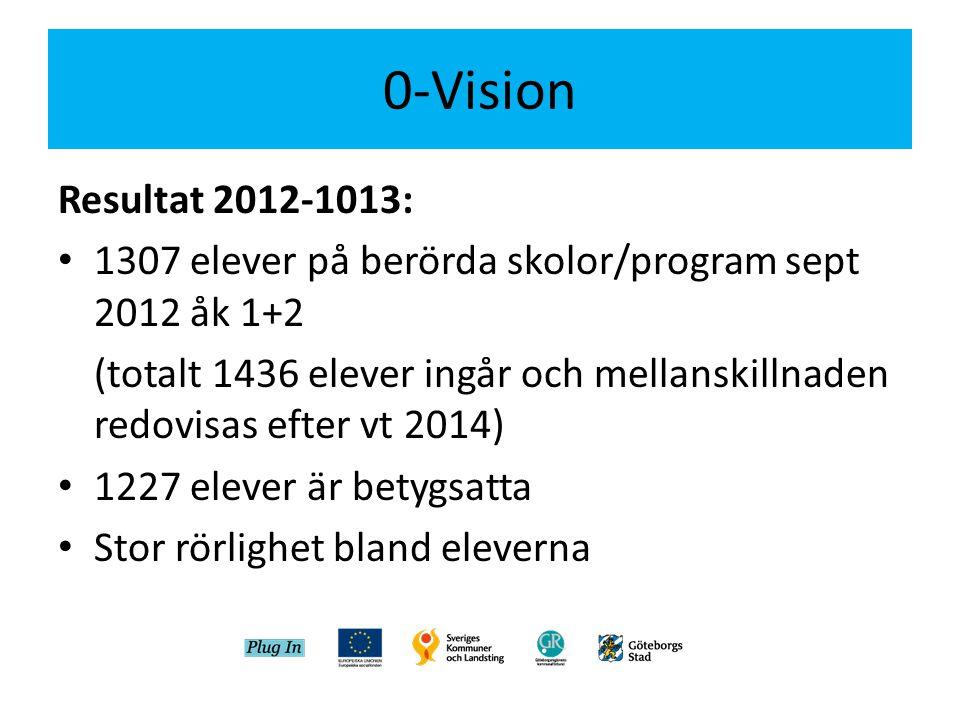 0-Vision Resultat 2012-1013: • 1307 elever på berörda skolor/program sept 2012 åk 1+2 (totalt 1436 elever ingår och mellanskillnaden redovisas efter vt 2014) • 1227 elever är betygsatta • Stor rörlighet bland eleverna