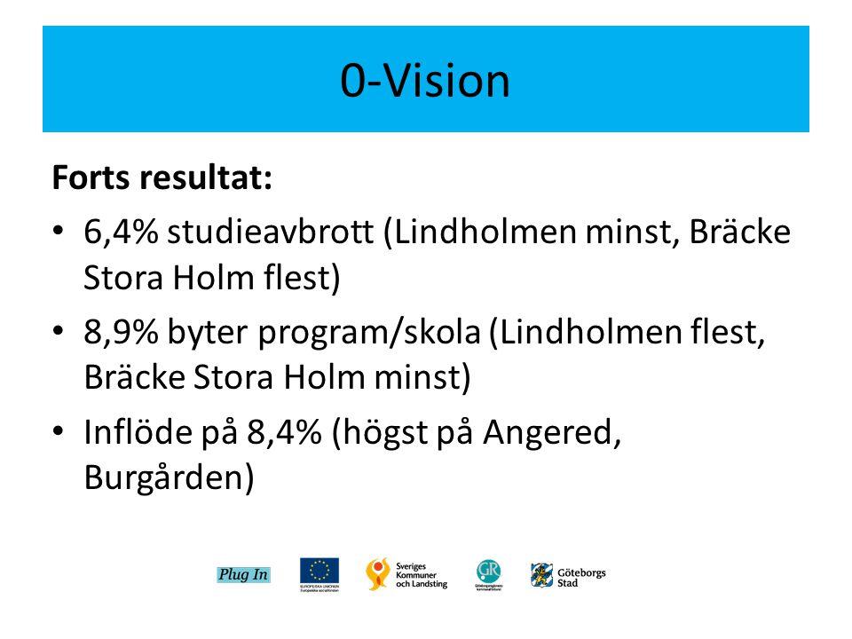 0-Vision Forts resultat: • 6,4% studieavbrott (Lindholmen minst, Bräcke Stora Holm flest) • 8,9% byter program/skola (Lindholmen flest, Bräcke Stora H