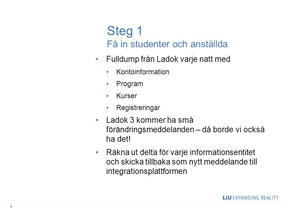Steg 1 Få in studenter och anställda •Fulldump från Ladok varje natt med •Kontoinformation •Program •Kurser •Registreringar •Ladok 3 kommer ha små för