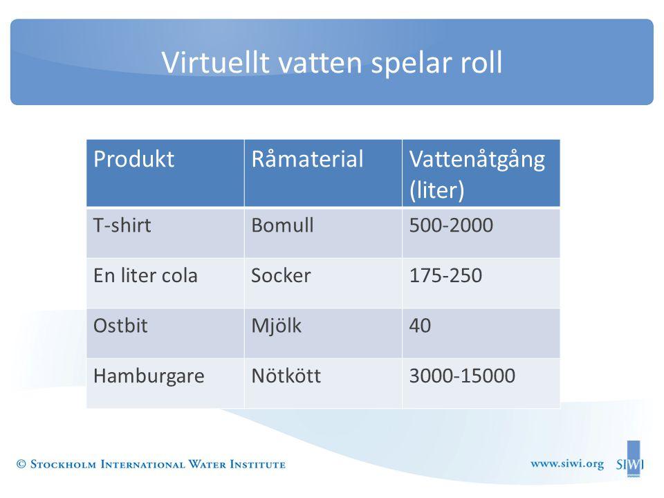 Virtuellt vatten spelar roll •Product ProduktRåmaterialVattenåtgång (liter) T-shirtBomull500-2000 En liter colaSocker175-250 OstbitMjölk40 HamburgareNötkött3000-15000