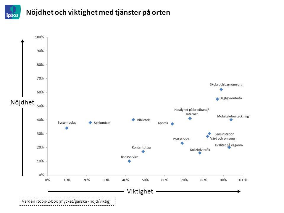 Nöjdhet och viktighet med tjänster på orten Nöjdhet Viktighet Värden i topp-2-box (mycket/ganska - nöjd/viktig)