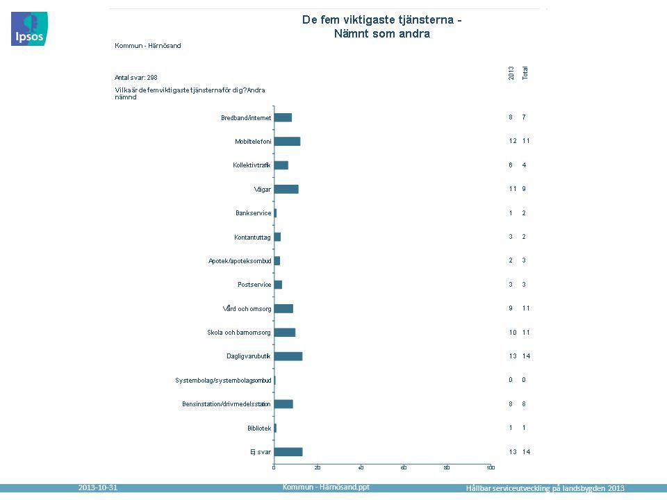 2013-10-31 Hållbar serviceutveckling på landsbygden 2013 Kommun - Härnösand.ppt