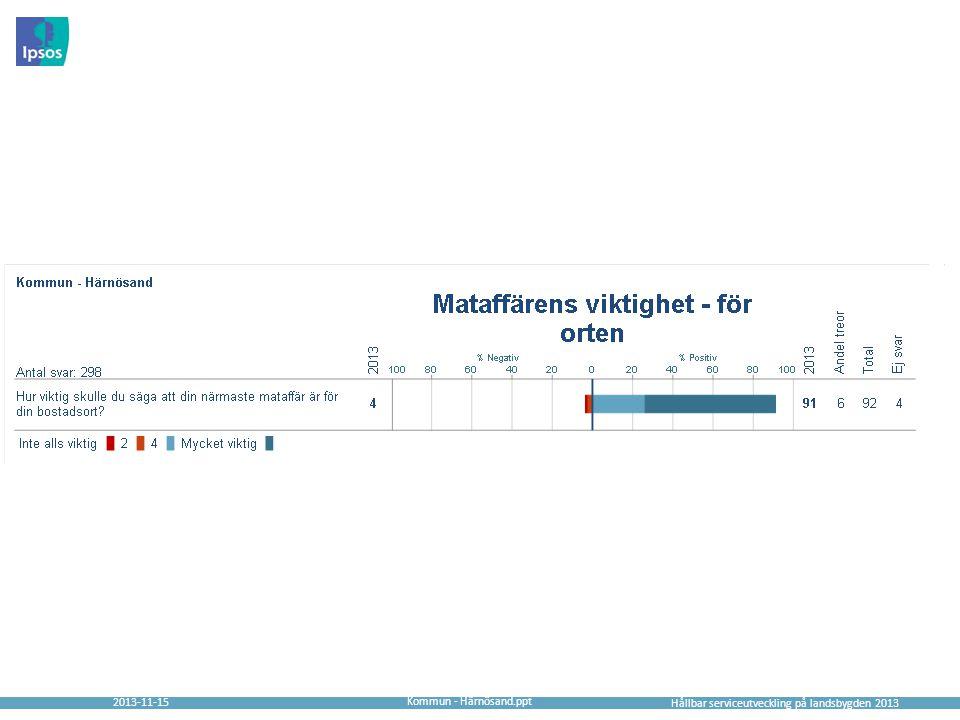 2013-11-15 Hållbar serviceutveckling på landsbygden 2013 Kommun - Härnösand.ppt