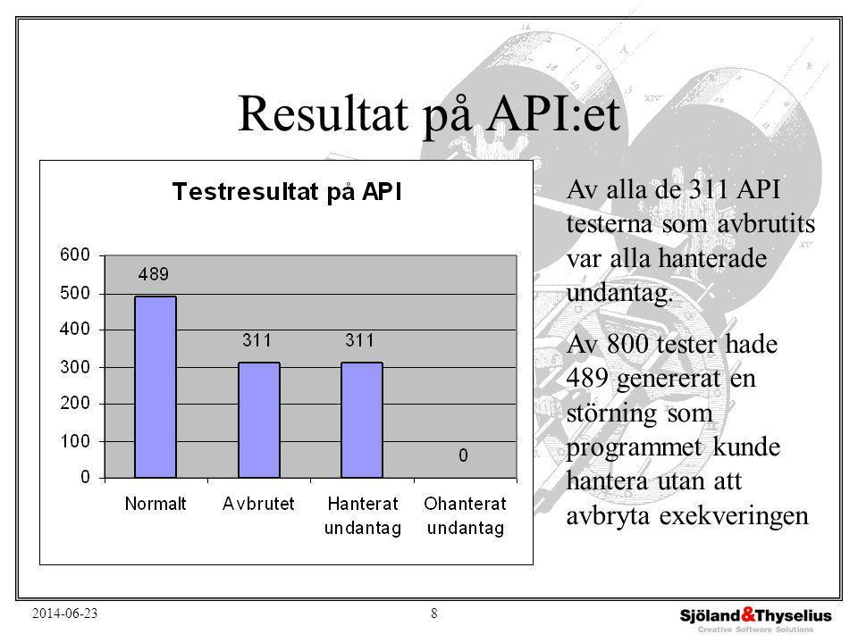 2014-06-238 Resultat på API:et Av alla de 311 API testerna som avbrutits var alla hanterade undantag. Av 800 tester hade 489 genererat en störning som