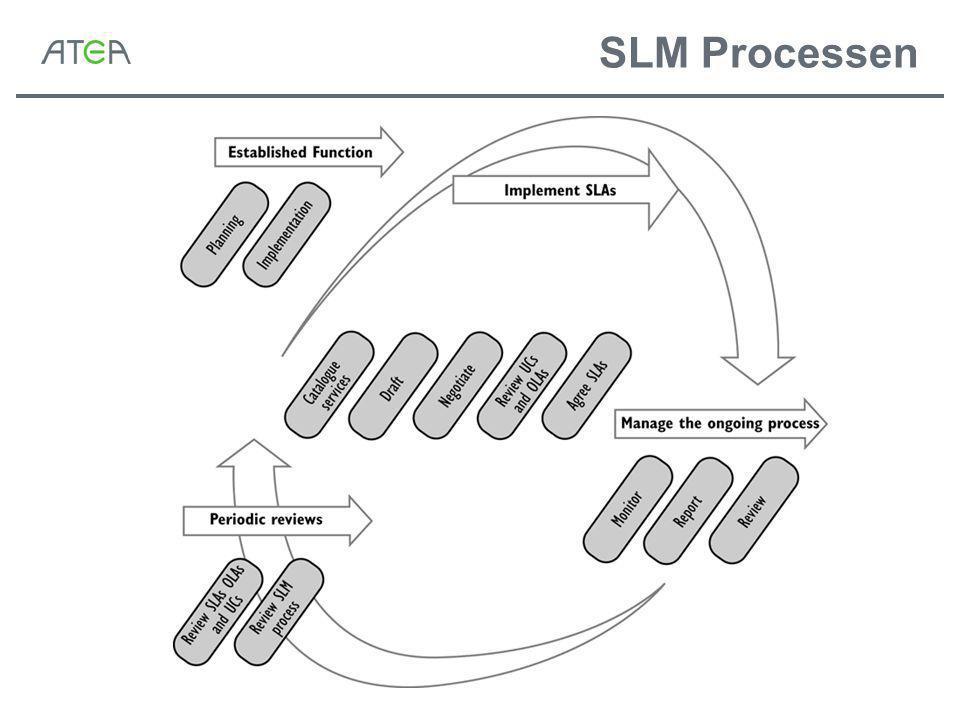 SLM Processen