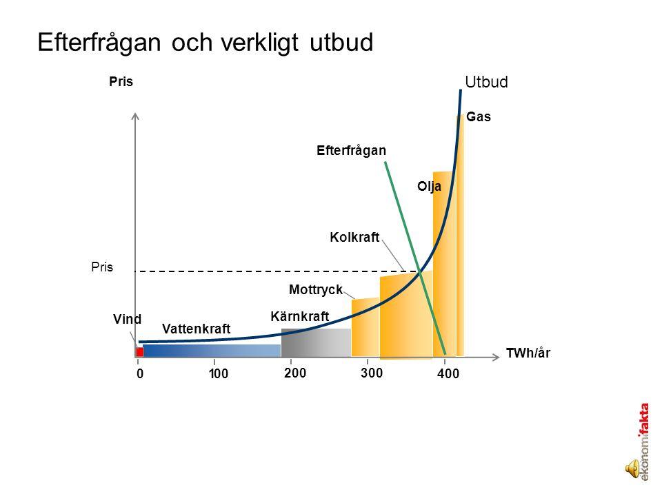 Vattenkraft TWh/år Mottryck Gas 300200 1000400 Olja Pris Vind Efterfrågan Pris Kärnkraft Kolkraft Utbud Efterfrågan och verkligt utbud