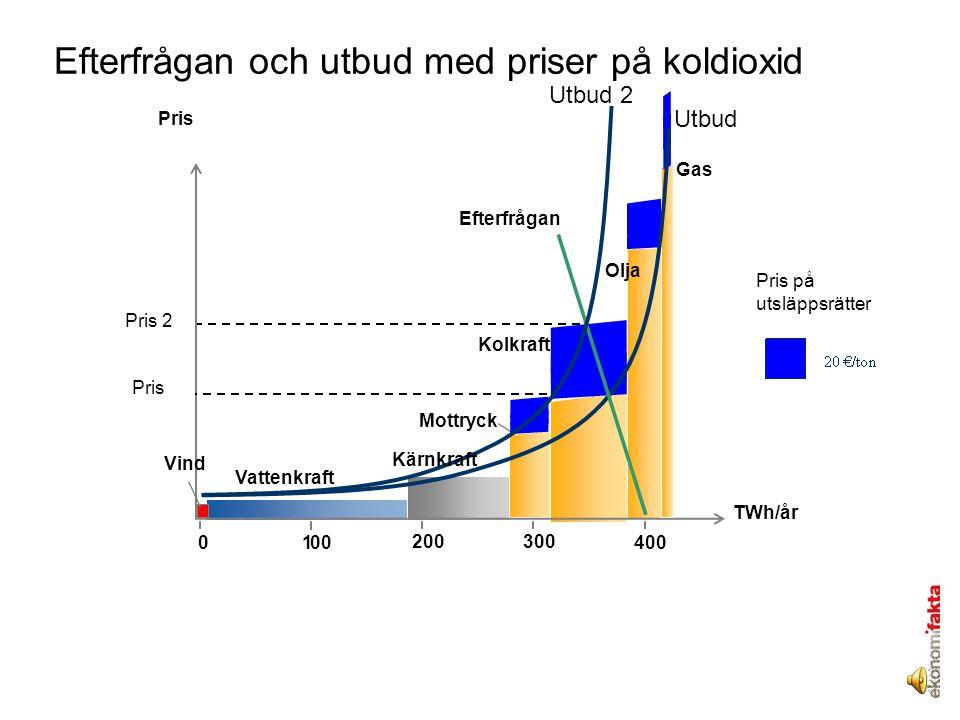 Vattenkraft TWh/år Mottryck Gas 300200 1000400 Olja Pris Vind Efterfrågan Pris Pris på utsläppsrätter Kärnkraft Kolkraft Pris 2 Utbud Utbud 2 Efterfrågan och utbud med priser på koldioxid