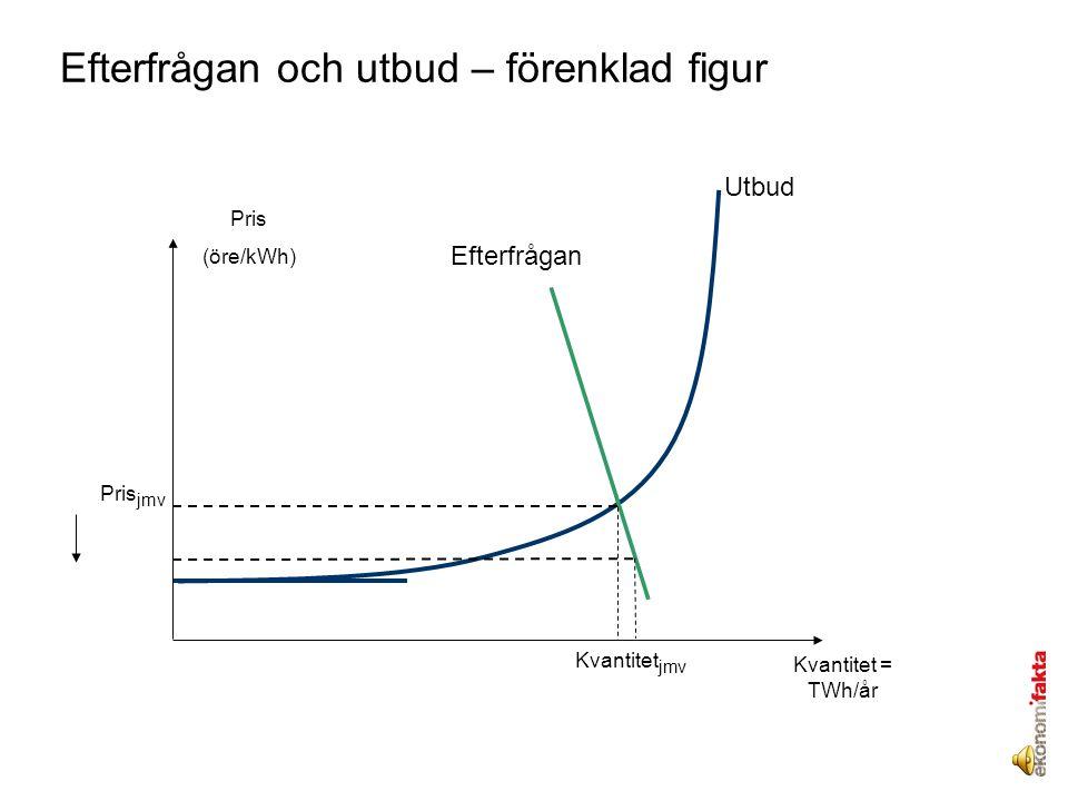 Efterfrågan och utbud – förenklad figur Utbud Efterfrågan Pris jmv Kvantitet jmv Kvantitet = TWh/år Pris (öre/kWh)