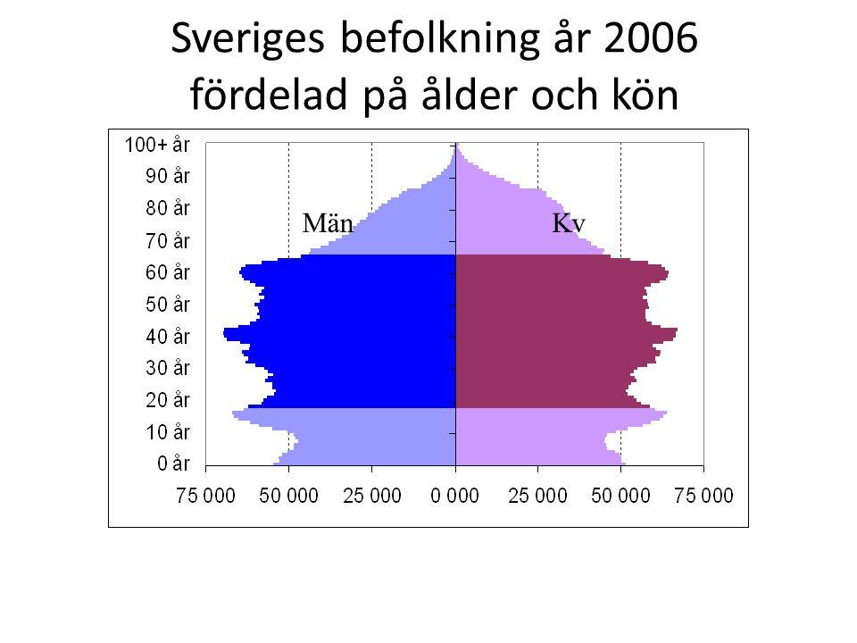 Sveriges befolkning år 2006 fördelad på ålder och kön MänKv