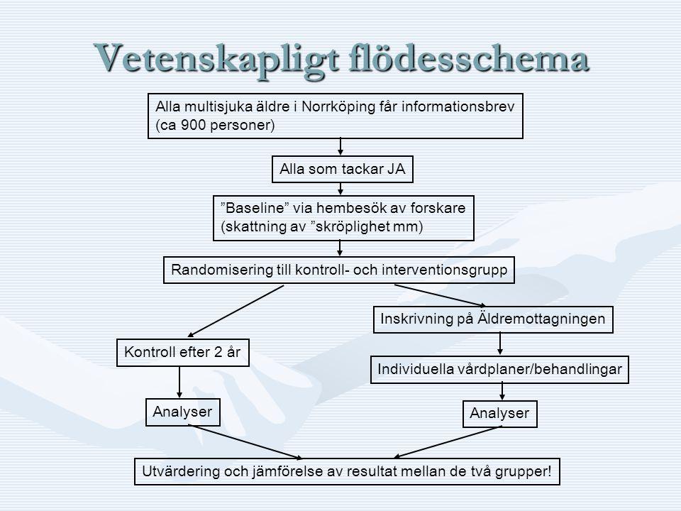 """Vetenskapligt flödesschema Alla multisjuka äldre i Norrköping får informationsbrev (ca 900 personer) Alla som tackar JA """"Baseline"""" via hembesök av for"""