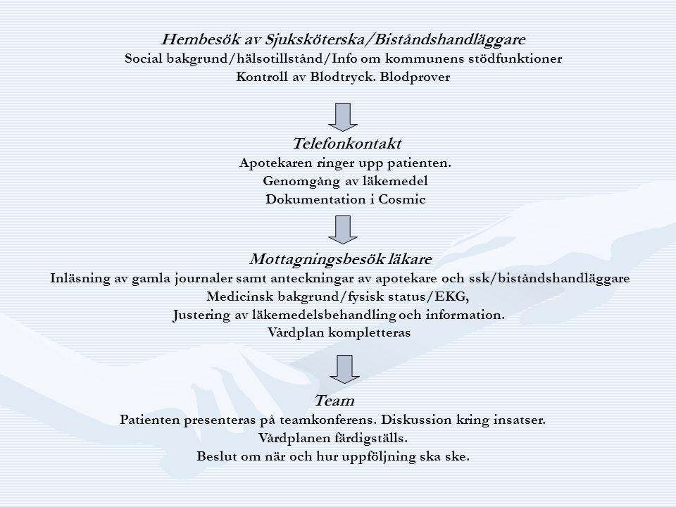 Hembesök av Sjuksköterska/Biståndshandläggare Social bakgrund/hälsotillstånd/Info om kommunens stödfunktioner Kontroll av Blodtryck. Blodprover Telefo
