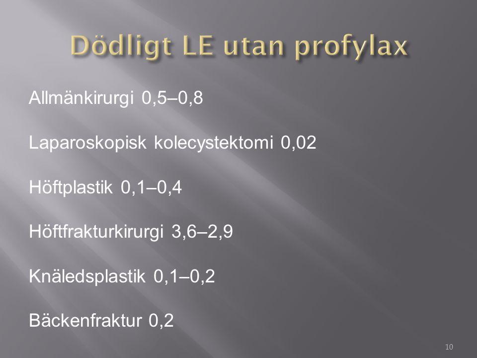 Allmänkirurgi 0,5–0,8 Laparoskopisk kolecystektomi 0,02 Höftplastik 0,1–0,4 Höftfrakturkirurgi 3,6–2,9 Knäledsplastik 0,1–0,2 Bäckenfraktur 0,2 10