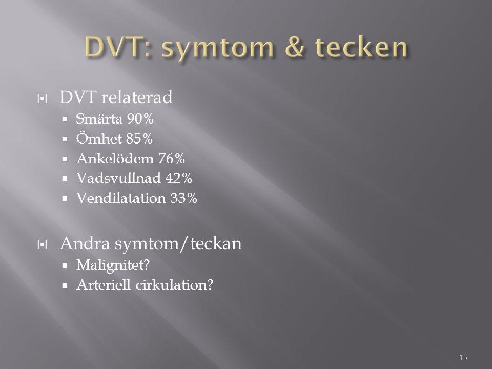  DVT relaterad  Smärta 90%  Ömhet 85%  Ankelödem 76%  Vadsvullnad 42%  Vendilatation 33%  Andra symtom/teckan  Malignitet?  Arteriell cirkula