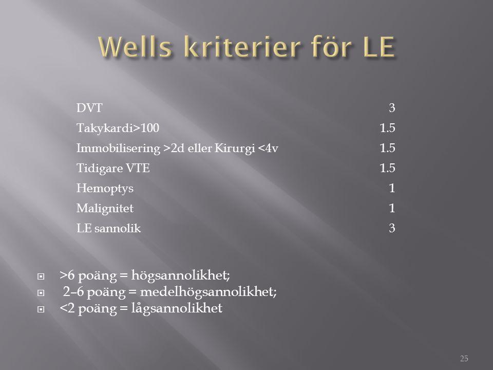  >6 poäng = högsannolikhet;  2–6 poäng = medelhögsannolikhet;  <2 poäng = lågsannolikhet 25 DVT3 Takykardi>1001.5 Immobilisering >2d eller Kirurgi
