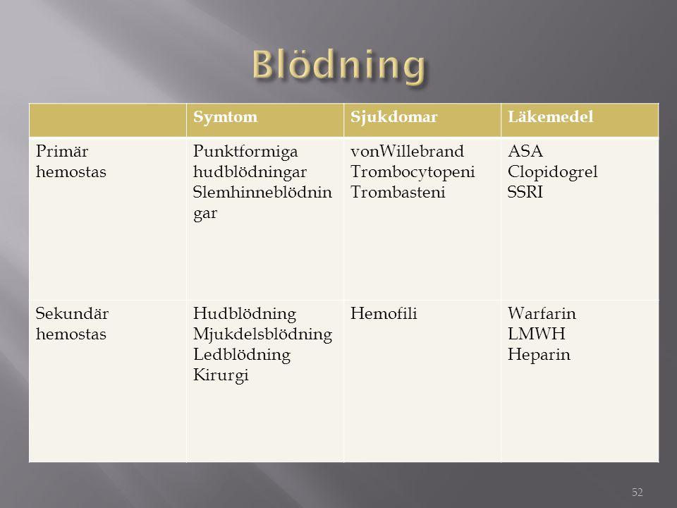 52 SymtomSjukdomarLäkemedel Primär hemostas Punktformiga hudblödningar Slemhinneblödnin gar vonWillebrand Trombocytopeni Trombasteni ASA Clopidogrel S