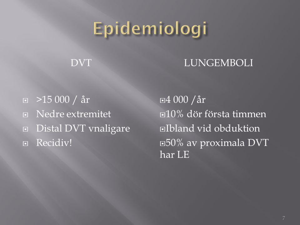 DVTLUNGEMBOLI  >15 000 / år  Nedre extremitet  Distal DVT vnaligare  Recidiv!  4 000 /år  10% dör första timmen  Ibland vid obduktion  50% av