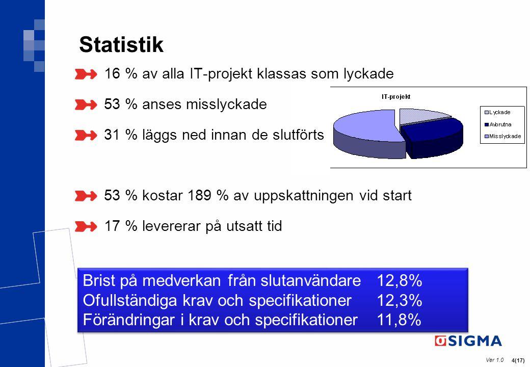 Ver 1.0 4(17) Statistik 16 % av alla IT-projekt klassas som lyckade 53 % anses misslyckade 31 % läggs ned innan de slutförts 53 % kostar 189 % av upps