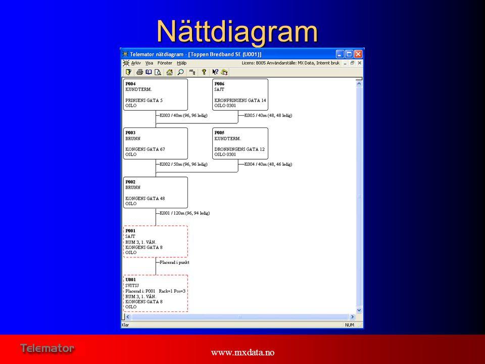 www.mxdata.noNättdiagram