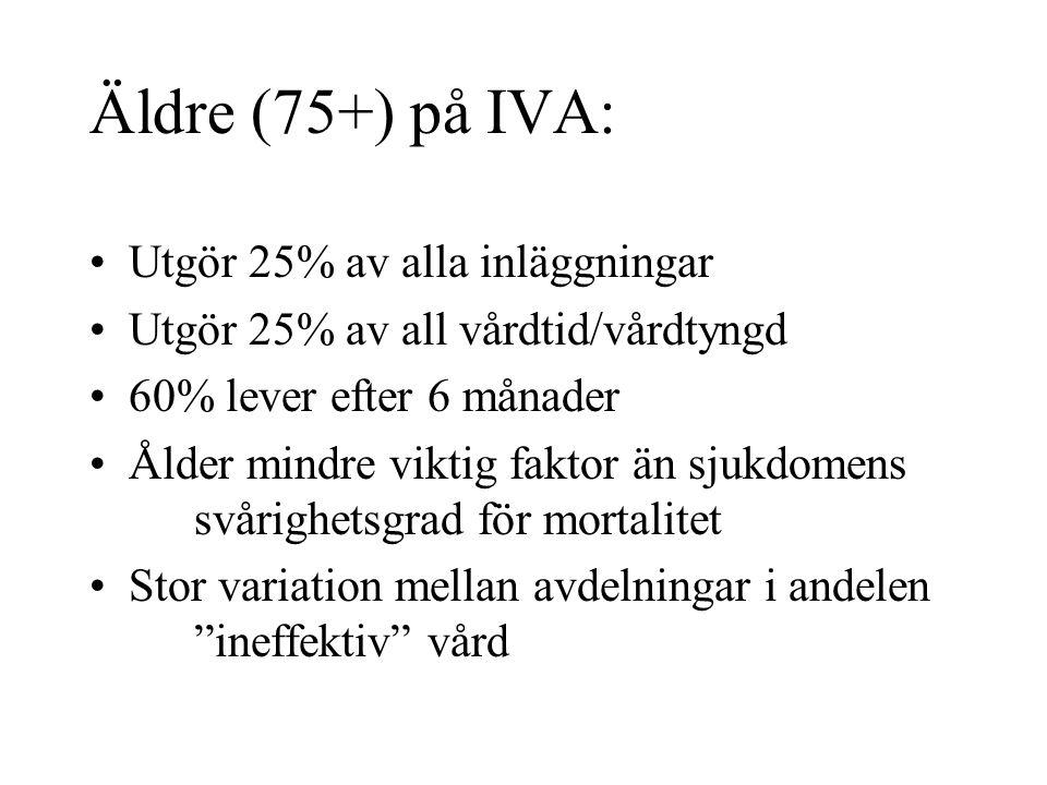Äldre (75+) på IVA: •Utgör 25% av alla inläggningar •Utgör 25% av all vårdtid/vårdtyngd •60% lever efter 6 månader •Ålder mindre viktig faktor än sjuk
