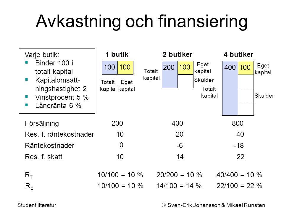 Studentlitteratur © Sven-Erik Johansson & Mikael Runsten Hävstångssambandet Ränte- marginal + Skuldsättnings- grad × 10 % + (10 % - 6 %) 10 % 14 % 3 Operativ lönsamhet Avkastning på eget kapital = 10 % 22 % + (10 % - 6 %) 1 0 Helt obelånad Belånad Mer belånad