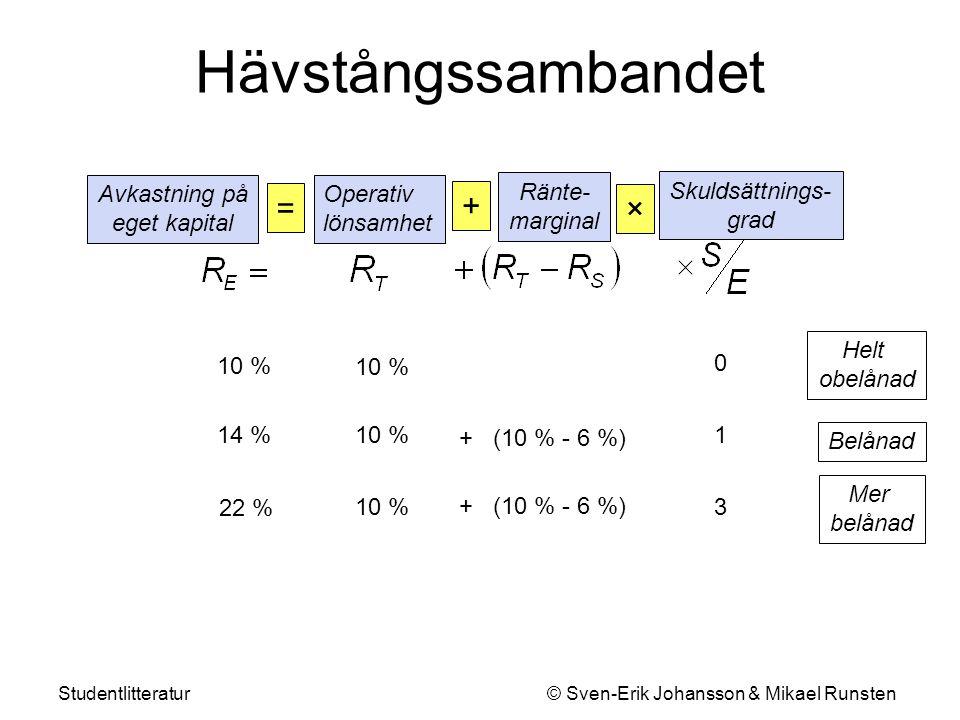 Studentlitteratur © Sven-Erik Johansson & Mikael Runsten Hävstångssambandet Ränte- marginal + Skuldsättnings- grad × 10 % + (10 % - 6 %) 10 % 14 % 3 Operativ lönsamhet Avkastning på eget kapital = 10 % 22 % + (10 % - 6 %) 1 0 Helt obelånad Belånad Mer belånad Kraftigt belånad 19 10 % 86 % + (10 % - 6 %)