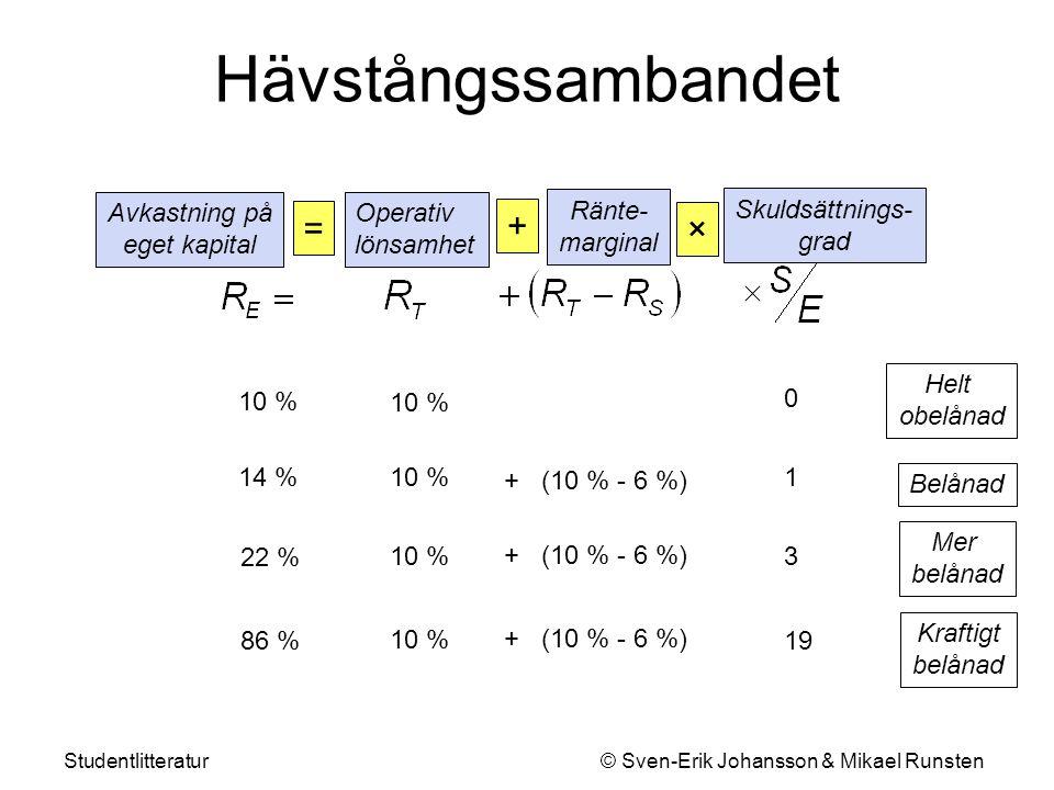 Studentlitteratur © Sven-Erik Johansson & Mikael Runsten Hävstångssambandet Ränte- marginal + Skuldsättnings- grad × + (10 % - 6 %) 10 %14 % Operativ lönsamhet Avkastning på eget kapital = 1 Belånad Kraftigt belånad 19 10 % 86 % + (10 % - 6 %) Anta att bekymmer på marknaden leder till att R T går ner med 8% + (2 % - 6 %) -2 %1 19 -74 % + (2 % - 6 %) R E går som synes ner 16% respektive 160% beroende på skillnaden i finansiell struktur 2 %