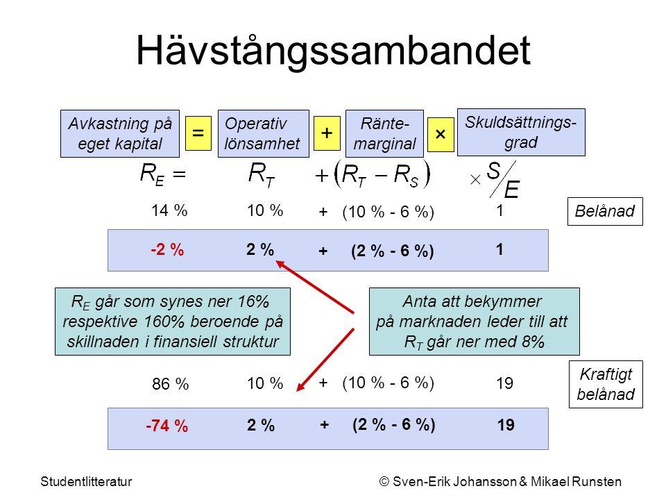 Studentlitteratur © Sven-Erik Johansson & Mikael Runsten Hävstångssambandet Ränte- marginal + Skuldsättnings- grad × + (10 % - 6 %) 10 %14 % Operativ
