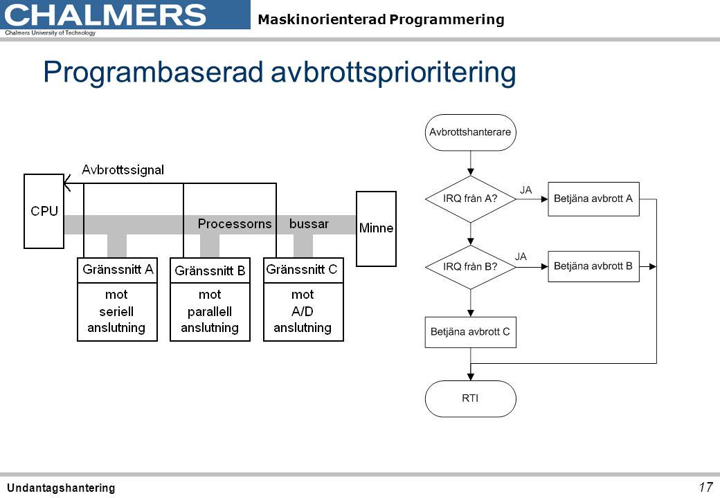 Maskinorienterad Programmering Programbaserad avbrottsprioritering 17 Undantagshantering