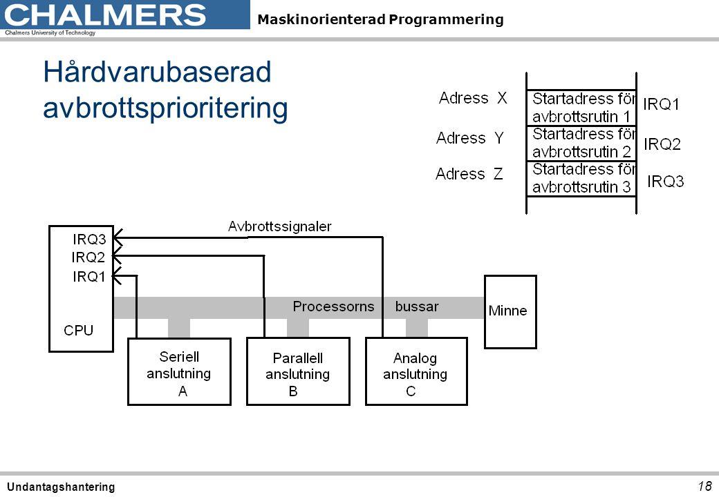 Maskinorienterad Programmering Hårdvarubaserad avbrottsprioritering 18 Undantagshantering