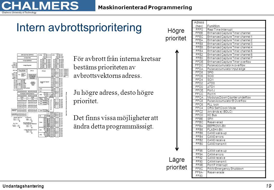 Maskinorienterad Programmering Intern avbrottsprioritering 19 Undantagshantering För avbrott från interna kretsar bestäms prioriteten av avbrottsvekto