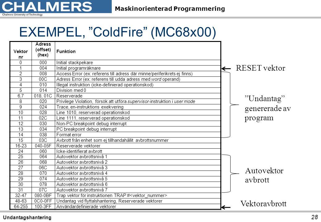 "Maskinorienterad Programmering EXEMPEL, ""ColdFire"" (MC68x00) 28 Undantagshantering Vektor nr Adress (offset) (hex) Funktion 0000Initial stackpekare 10"