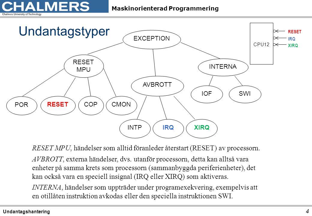 Maskinorienterad Programmering Undantagstyper 4 Undantagshantering EXCEPTION RESET MPU RESETCOPCMON AVBROTT INTERNA IOF POR INTPIRQXIRQ SWI CPU12 RESE
